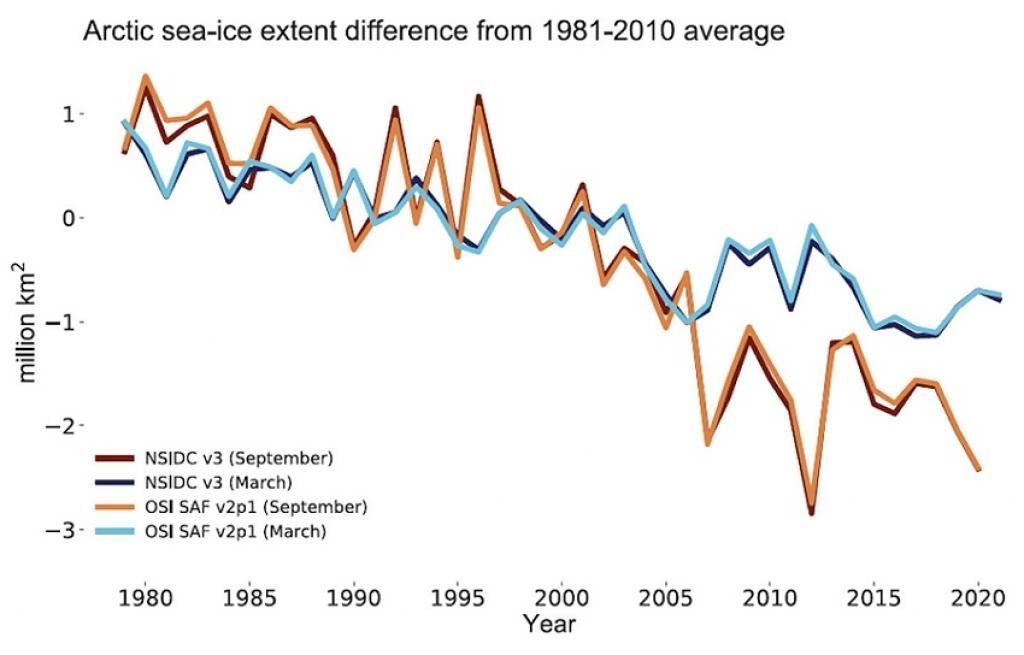 Here is a graphical representation by the authors of the report about the decrease in the extent of Arctic sea ice.