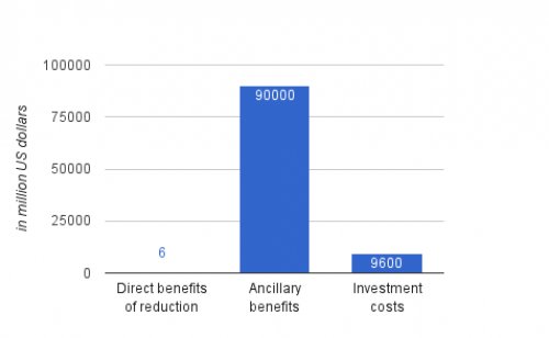 Comparison of investment cost and the return benefits of implementing new mercury emission standards. (Source: USEPA)