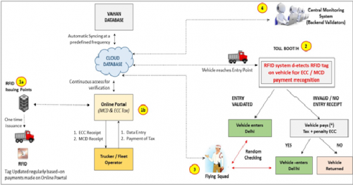 Proposed plan for implementation of automatic ECC collection using RFID (Source: EPCA)