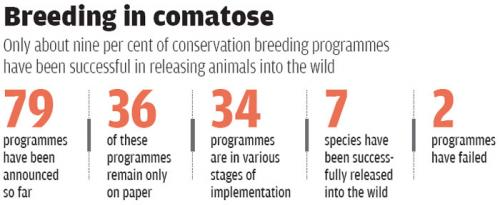 Source: Central Zoo Authority and the Wildlife Institute of India