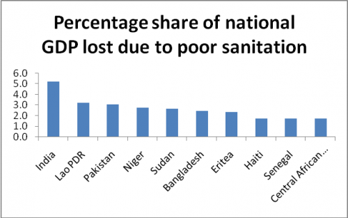 Poor sanitation cost India 5 2% of its GDP