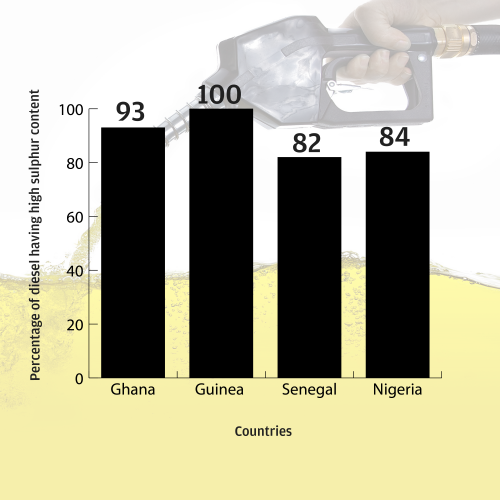 About 80% of diesel exported to Africa has sulphur content at least 100 times higher than the European standard