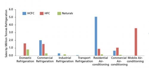 Projected use of refrigerants in India by 2030 (Courtesy: CSE)