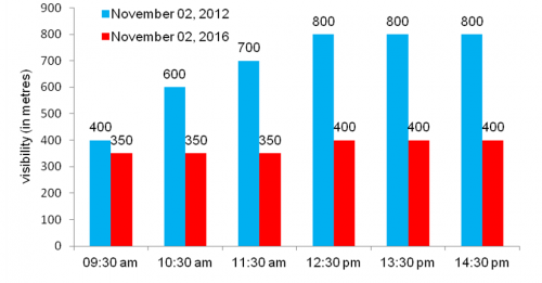 Graph comparing two smog days at IGI Airport