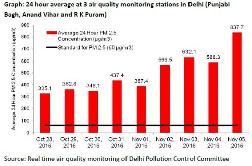 The levels of PM2.5 have increased by 1.4 times on November 5, 2016 as compared to Diwali. Credit: Delhi Pollution Control Committee