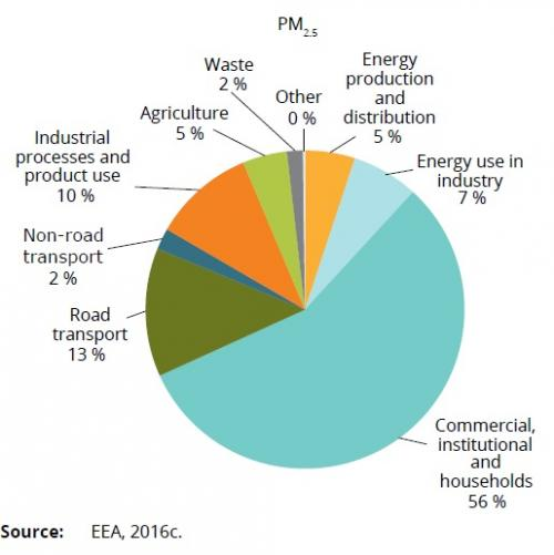 PM2.5 concentration in the EU: sector-wise distribution in 2014. Credit: EEA