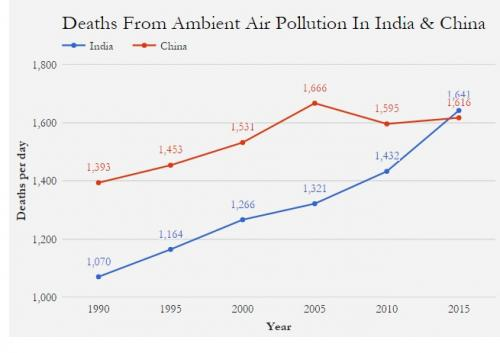 Ambient air pollution in India and China.Credit: CDC Global