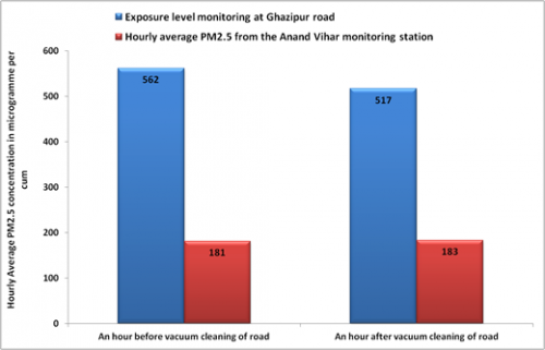 Graph comparing particulate matter levels before and after vacuum cleaning