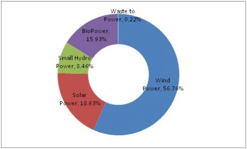 Renewable energy mix showing installed capacity as of February 2017 (Source: Ministry of New and Renewable Energy)