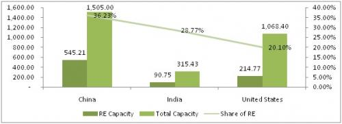 Figure 2: Renewable energy installed capacity (in giga-watts)