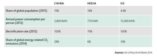 Table 1: Electricity Sector in China, India and USA