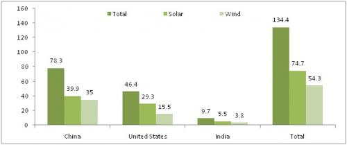 Figure 1: Investments in renewable energy (In US$ billion)