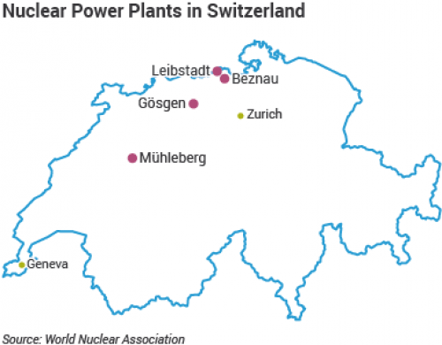 The first nuclear power plant, which started operating in 1957, is earmarked for closure in 2019. Credit: World Nuclear Association