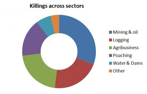 Mining is the most dangerous sector to stand up against. Source: Global Witness Report titled Defenders of the Earth