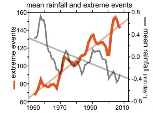 While the total rainfall over central India is decreasing, the extreme rainfall