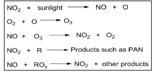 Process of smog formation described.