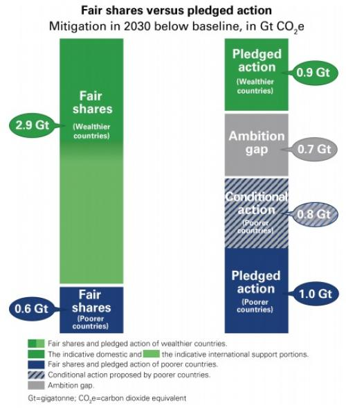 Commonwealth countries: fair shares of global mitigation versus pledged action. Credit: Christian Aid