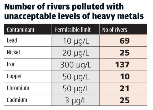 42 rivers have extremely high concentration of neurotoxic