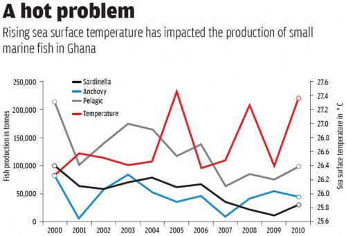 Source: Ghana Fisheries Commission