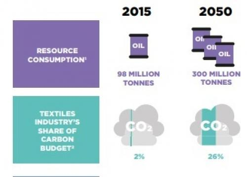 Fashion industry may use quarter of world's carbon budget by