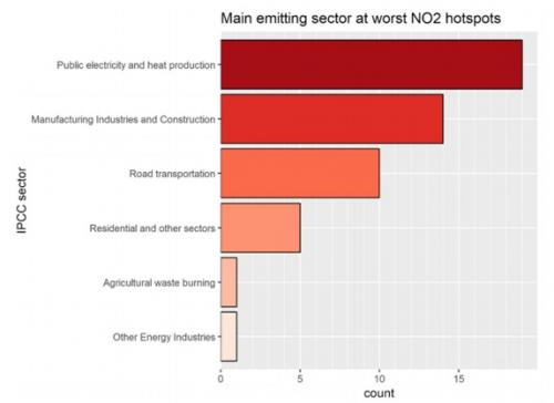 Main emitting sources at worst NO2 hotspots. Credit: Greenpeace