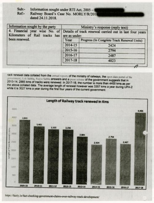 केवल वित्त वर्ष 2017-18 में भारतीय रेलवे ने 2009-10 के मुकाबले अधिक ट्रैक का नवीनीकरण किया