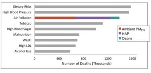 A graph showing that air pollution is the third highest killer in India