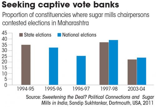 Source: Sweetening the Deal? Political Connections and  Sugar Mills in India, Sandip Sukhtankar, Dartmouth, USA, 2011