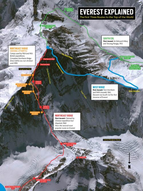 Everest Explained