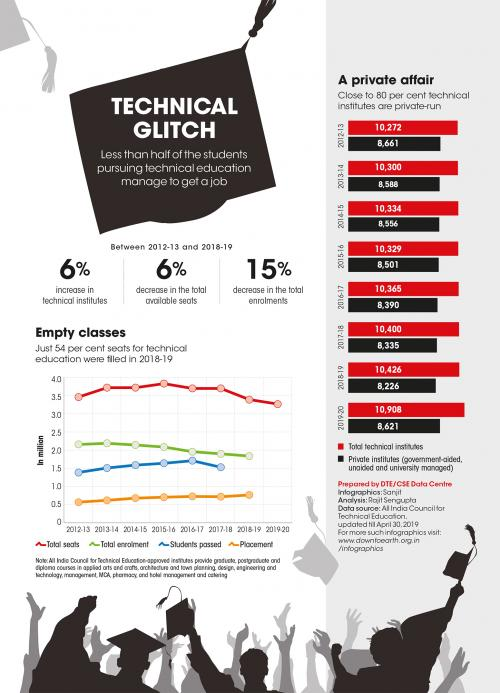 The glitch in India's technical education