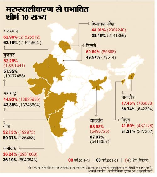 बंजर होता भारत -4: सत्ता का केंद्र दिल्ली भी है शीर्ष मरुस्थलीकरण प्रभावित राज्यों में शामिल