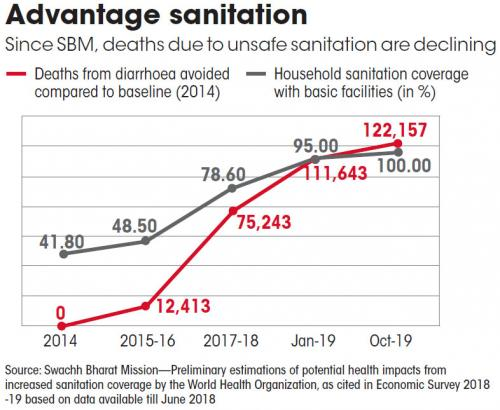 Source: Swachh Bharat Mission—Preliminary estimations of potential health impacts from increased sanitation coverage by the World Health Organization, as cited in Economic Survey 2018 -19 based on data available till June 2018