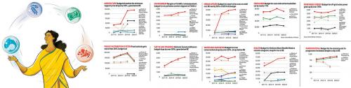 Union budget 2020-21 - explained in 15 charts
