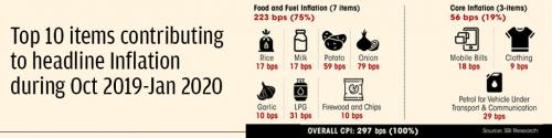 Top 10 items contributing to headline Inflation during Oct 2019-Jan 2020