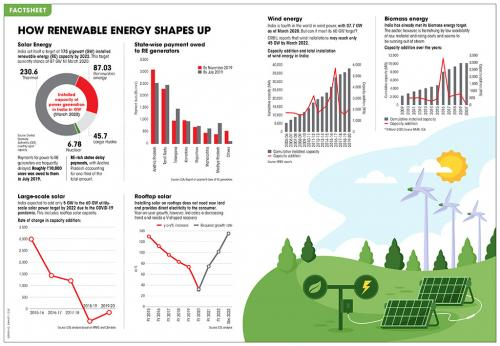 India and its 2022 renewable energy targets in 6 charts