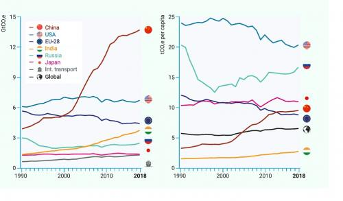 Top greenhouse gas emitters, excluding land use change emissions due to lack of reliable country-level data on an absolute basis (left) and per capita basis (right). Source: Emissions Gap Report 2019, United Nations Environment Programme
