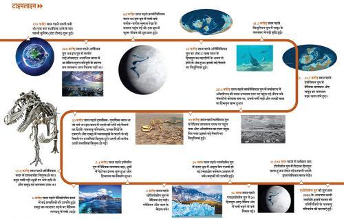 टाइमलाइन: यह है धरती का 450 करोड़ साल का सफर