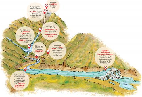 Chamoli disaster factsheet: Why was it a snowball effect