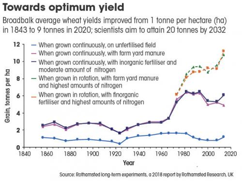 Source: Rothamsted long-term experiments, a 2018 report by Rothamsted Research, UK