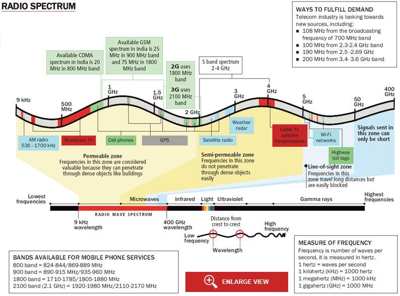 Spectrum allocation in India: journey so far