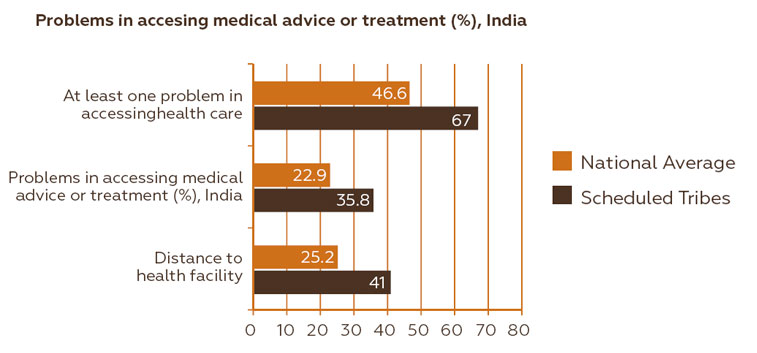 Source: Statistical Profile of Schedule Tribes in India 2010, Ministry of Tribal Affairs