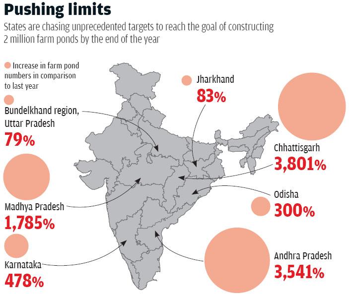 Source: Ministry of Rural Development data; Grammonnati Sansthan; NREGA cell, Uttar Pradesh