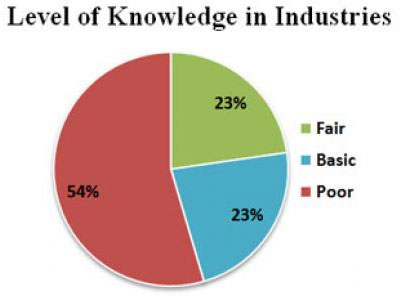 Only one third of the industries surveyed had a fair knowledge on different technologies available, quality of equipment, proper installation, operation and maintenance