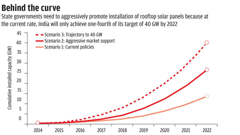 Source: Solar Rooftop Policy Coalition report
