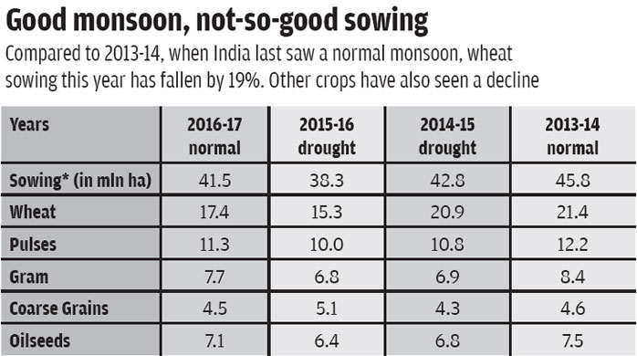 *Early December sowings; Source: Union Ministry of Agriculture and Farmers Welfare