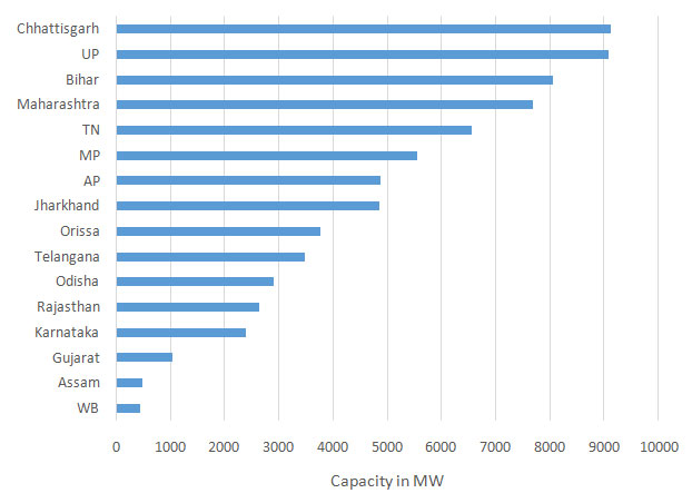 Source: Central Electricity Authority, 2017