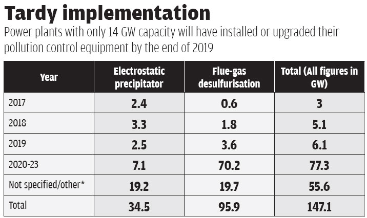 *Not specified/other includes plants around 40 GW not covered in plans and those which do not need to upgrade, will retire or for which no recommendation has been made (Source: Regional power committees formed by Central Electricity Agency)