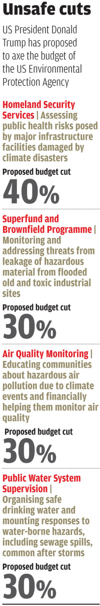 Source: EPA