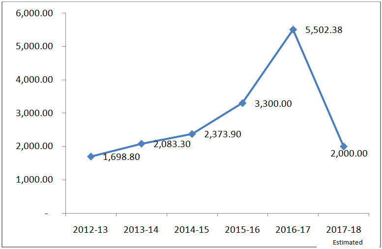Capacity addition in wind sector (Source: Ministry of New and Renewable Energy)