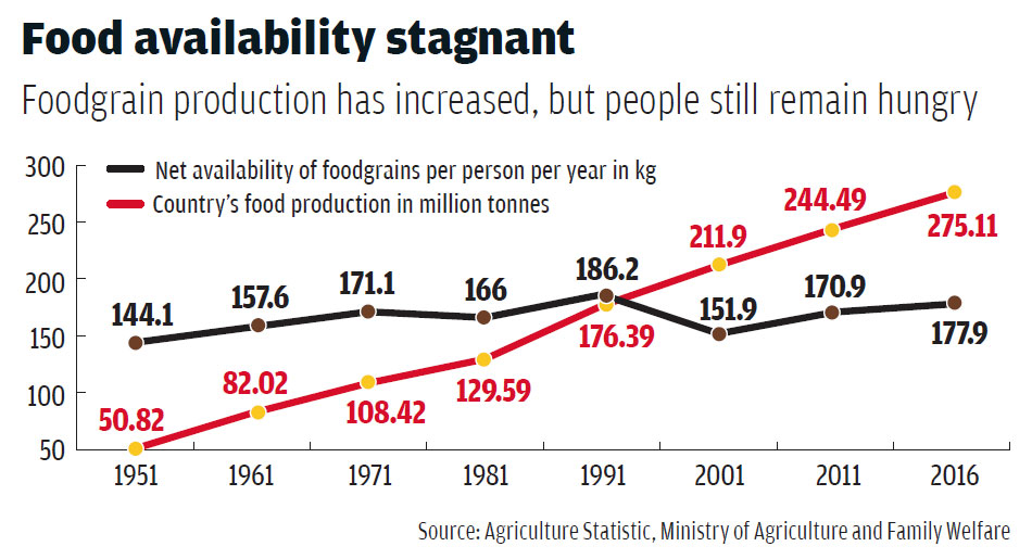 Source: Agriculture Statistic, Ministry of Agriculture and Family Welfare